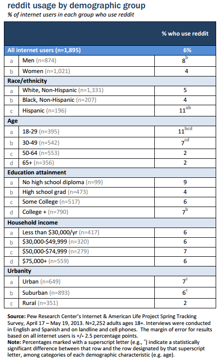 www.pewinternet.org_files_old_media_Files_Reports_2013_PIP_reddit_usage_2013.pdf